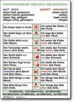 Praepositionen mit dativ und akkusativ german deutsch german deutsch lernen deutsch for Genitiv deutsch lernen