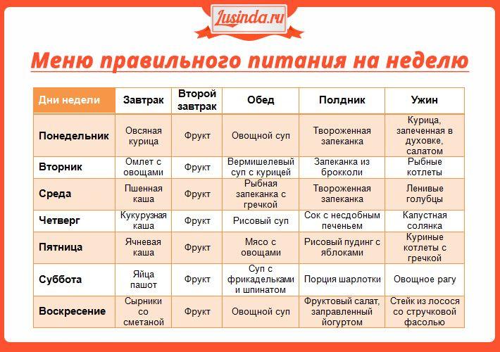 Таблица питания для похудения