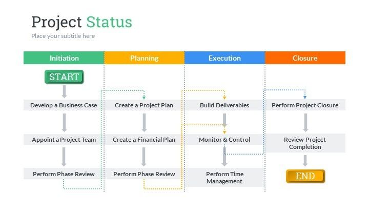 Project Status PowerPoint Presentation Template project