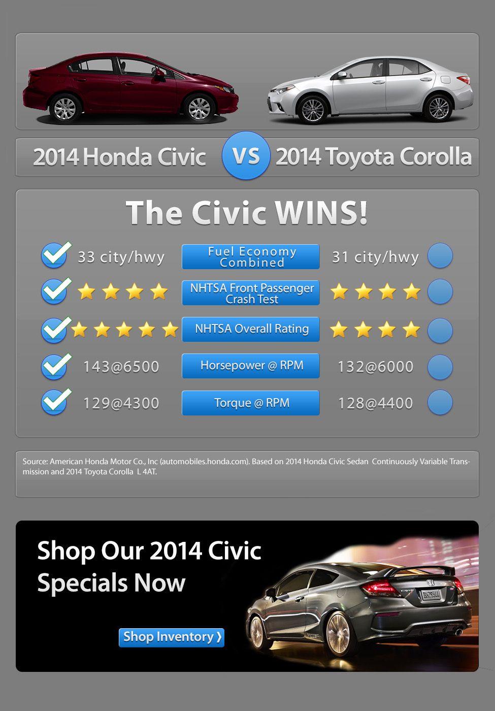 2014 honda civic vs 2014 toyota corolla http www reddellhonda com
