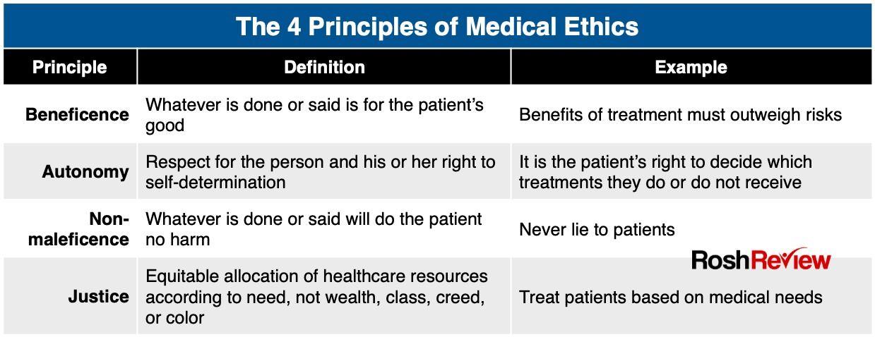 The 4 Principles Of Medical Ethics Pediatric Nurse Practitioner Pediatrics Primary Care