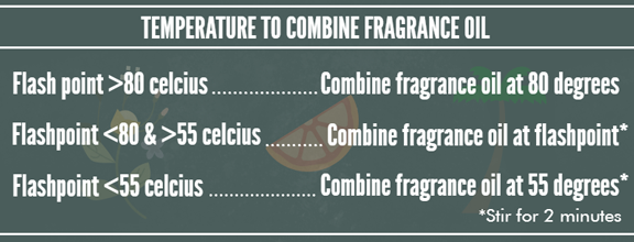 Fragrance Oil Candle Making Guide Diy Soy Candles Candle Fragrance Oil Fragrance