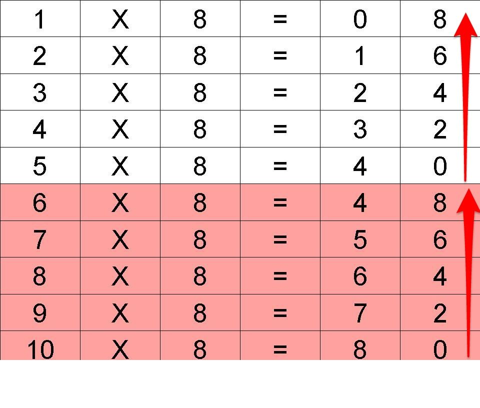 تسهيل حفظ جدول ضرب 8 Words Word Search Puzzle Math