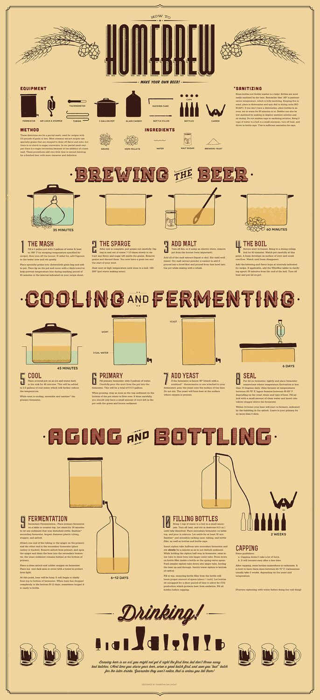 """How To #Homebrew #Infographic www.LiquorList.com """"The Marketplace for Adults with Taste!"""" @LiquorListcom   #LiquorList.com"""