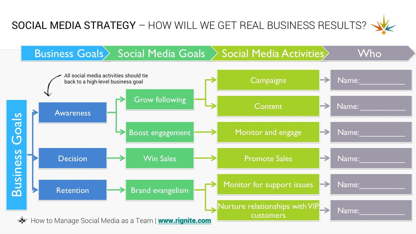 Social Media Strategy Template  Social Media Teams