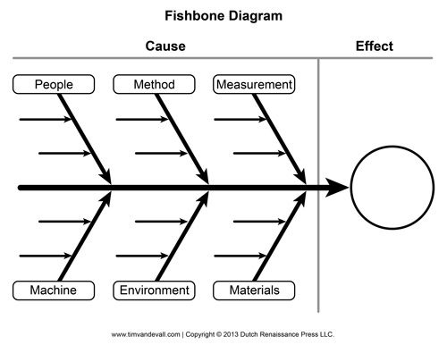Ishikawa Fishbone Diagram Template Amp Research Wiring Blank Text Structures Pinterest
