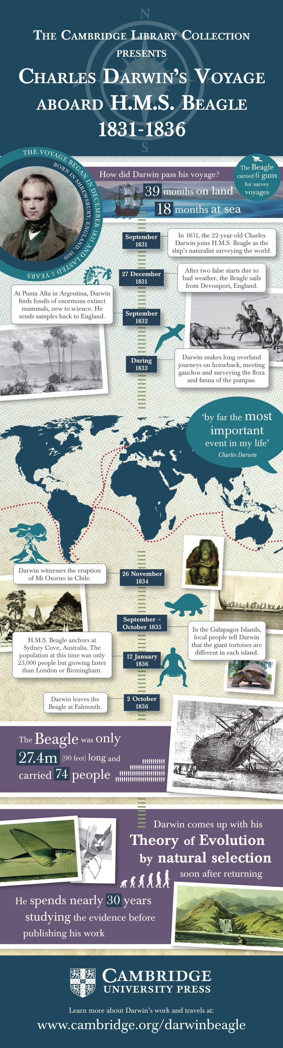 Infographic detailing Charles Darwin's voyage aboard HMS Beagle