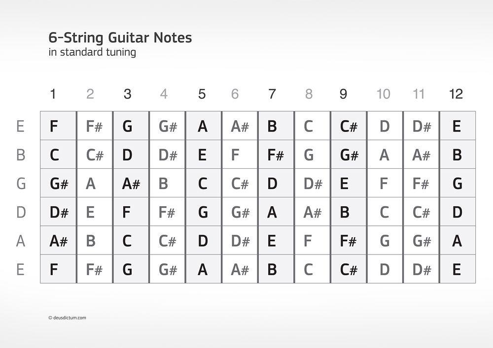 Bewitching image within printable guitar fretboard