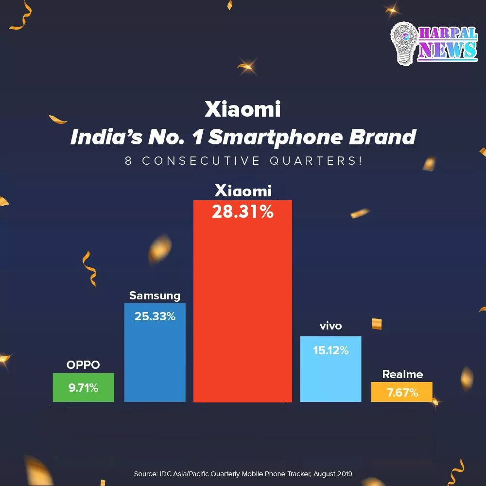 As Per Idc Mi India S Emerged As India S 1smartphonebrand For The 8th Consecutive Quarter For Latest Tech News Visit Best Tech News Tech News Latest Tech