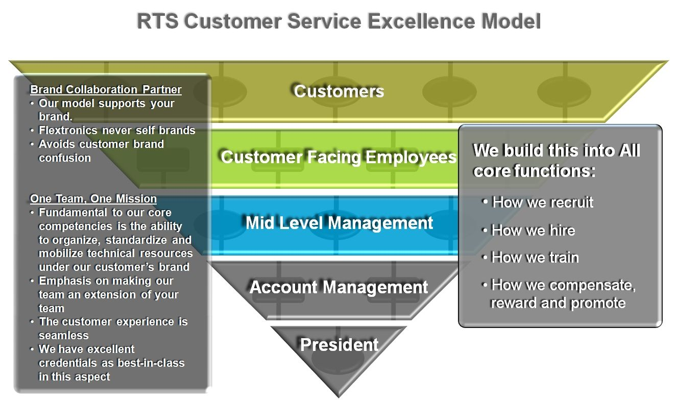 Customer Service Excellence Model (With images) Human