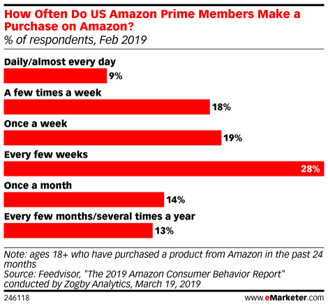 Will One Day Shipping Attract New Amazon Prime Users Emarketer Trends Forecasts Statistics Infographic Marketing Marketing Analytics Data Science