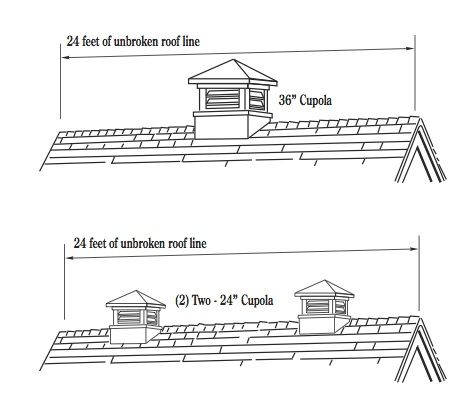 Cupola Chart Little Tip On Where To Place A Cupola On A Roof Cupolas Pergola With Roof Roof Repair