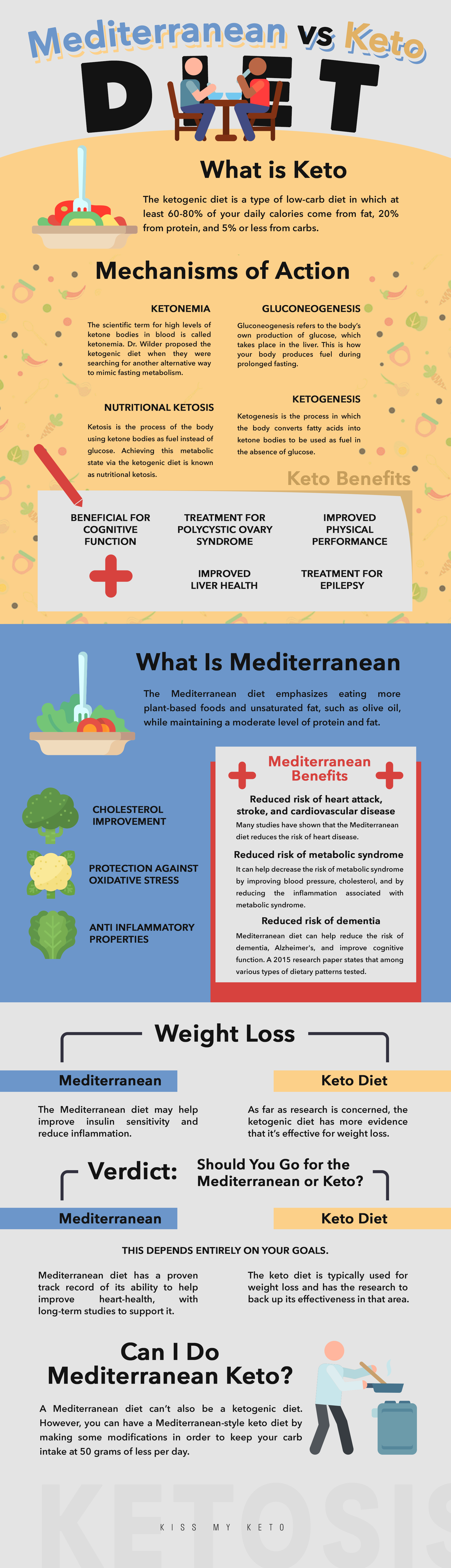 difference between keto and mediterranean diet