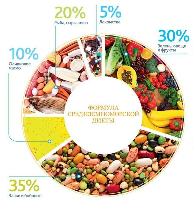 основа средиземноморской диеты