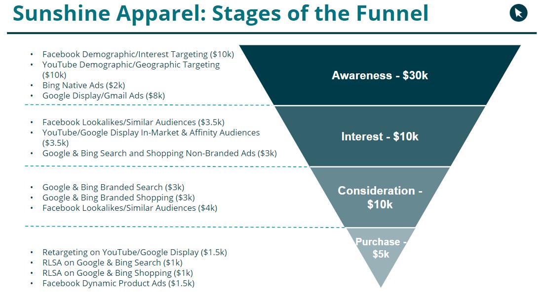 Planning Budget For Full Funnel Advertising Strategy Cpcstrategy Com Marketing Budget Budgeting Online Marketing