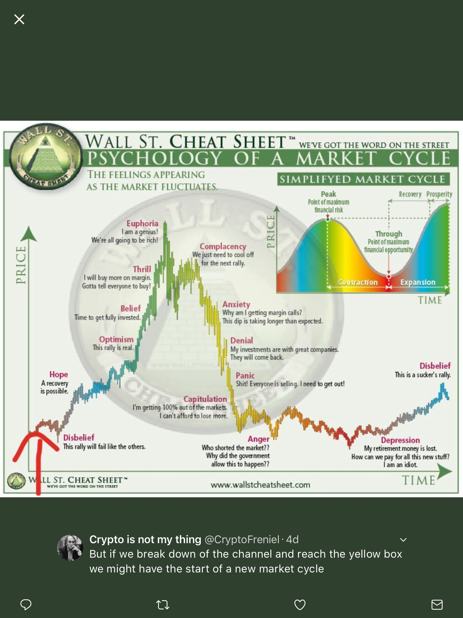 Pin By Mike Ang On Cryptocurrencies Bitcoin Chart Stock Market