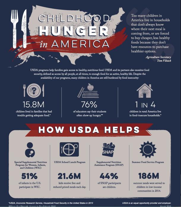 USDA Press Team on Kids nutrition, Healthy kids, Nutrition