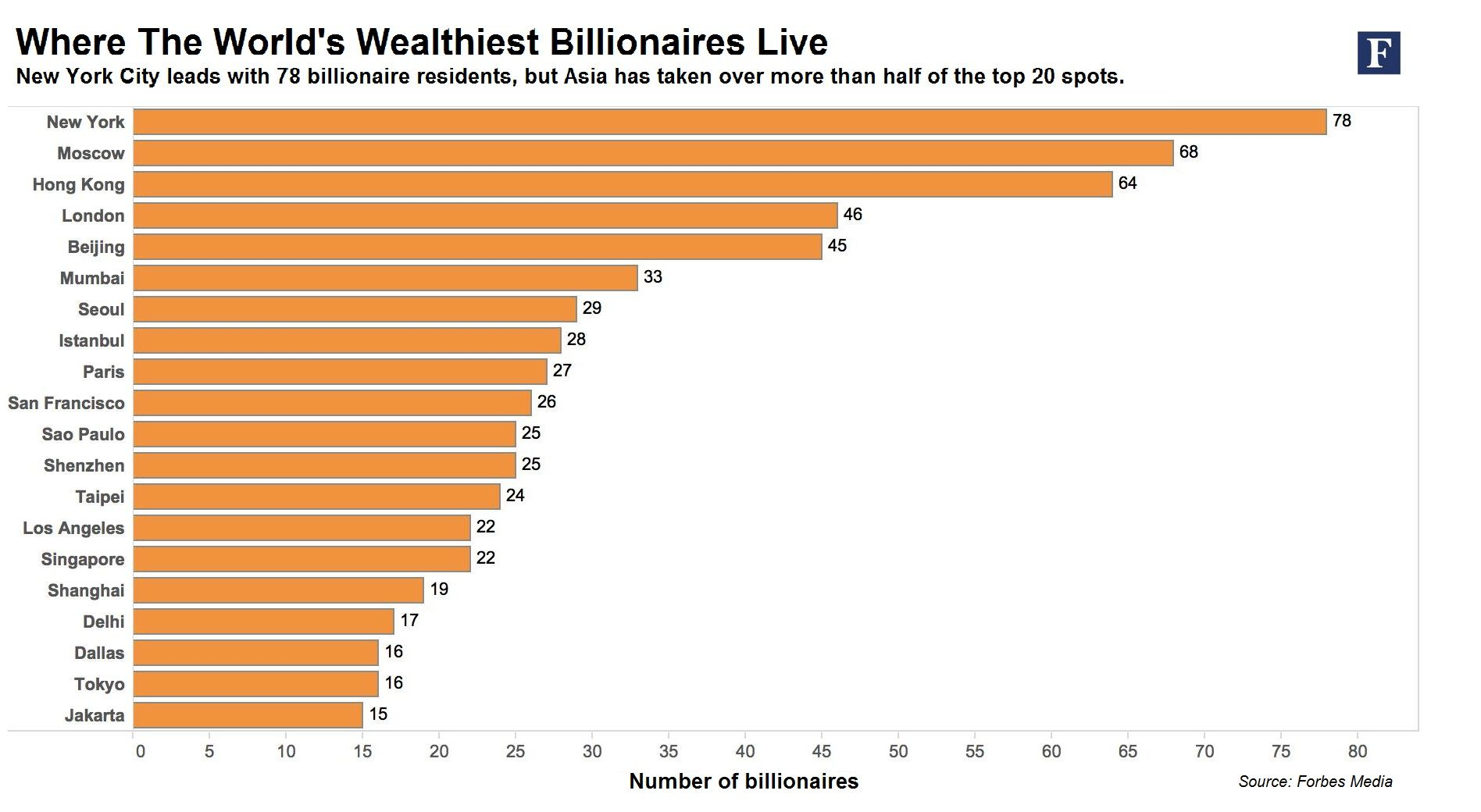New York To Hong Kong Cities With The Most Billionaires In