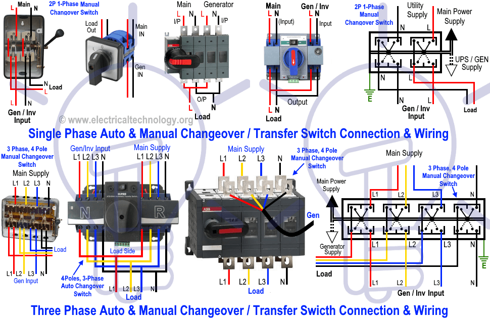 How to Wire Auto & Manual Changeover & Transfer Switch - (1 & 3 Phase) |  Transfer switch, Generator transfer switch, Electrical panel wiringPinterest
