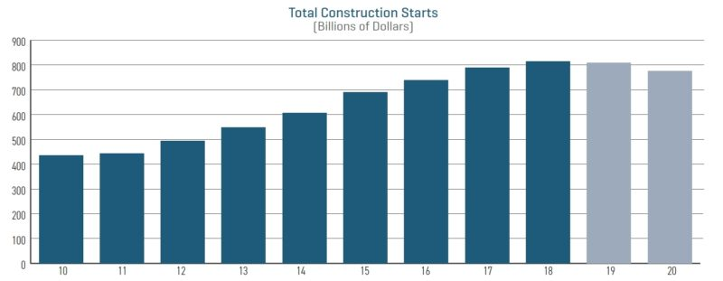 2020 State Of The Industry In 2020 Multifamily Housing National Building Construction