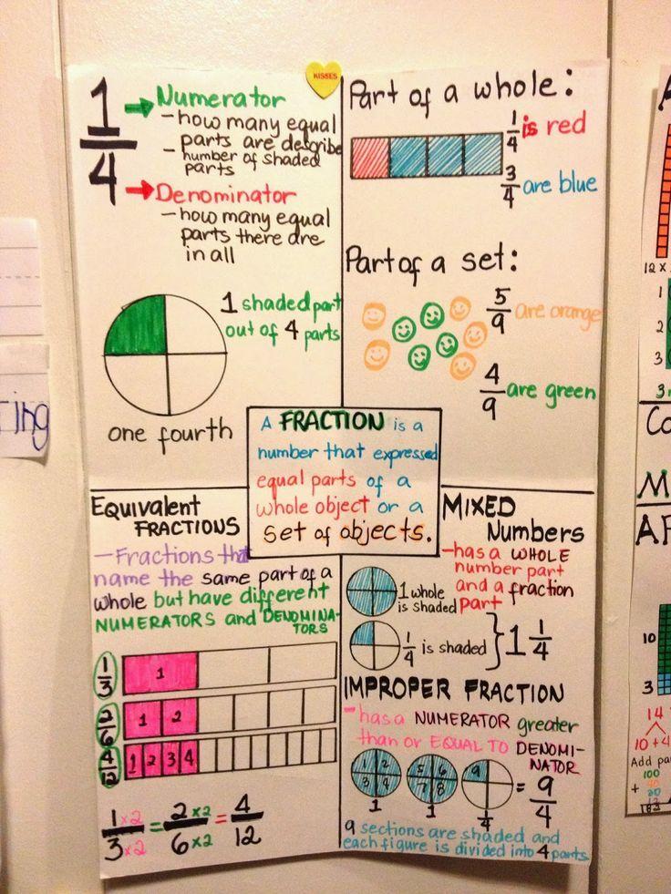 Fraction Anchor Chart Teaching Math! Pinterest Anchor charts - decimal to fraction chart