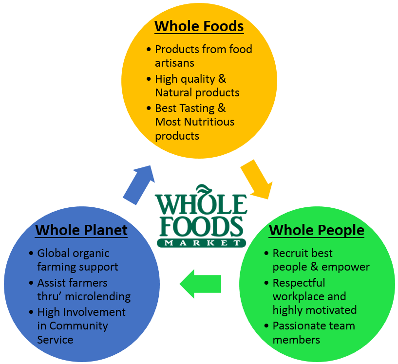 The Secret Sauce Of Whole Foods Market Wfm Lies In Its Vision And Mission Wfm S Vision Is To Build A Sustainable Healthy Planet So That Future Generations Co