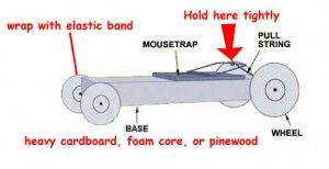 mousetrap car diagram projects to try pinterest mousetrap car rh pinterest com