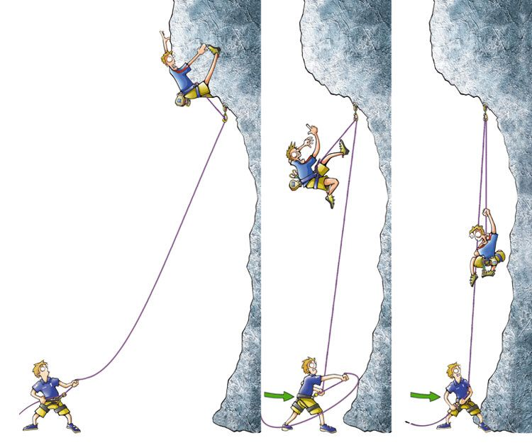Dynamic belaying in sport climbing illustration health