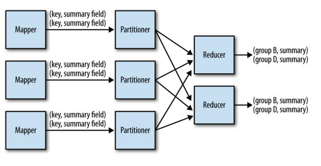 Pin By Saravana Shanmugam On Data Apache Spark Pattern Design Sample Resume