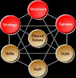 De La Teoria A La Practica Las 7 S De Mckinsey Educational Pictures Organizational Structure Management Tool