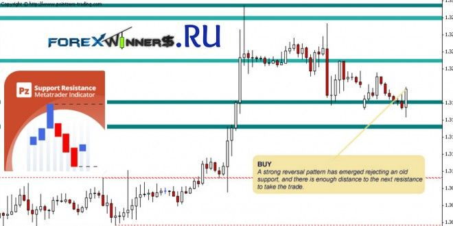 Pin By Ahmed Forex On Forexwinners Net Supportive Resistance