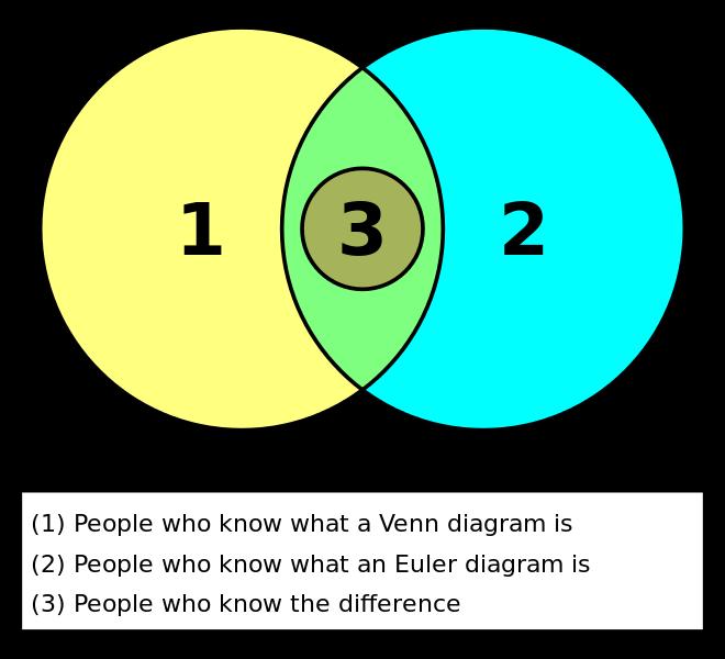 Euler And Venn Diagrams Euler Diagram Wikipedia Diagrams