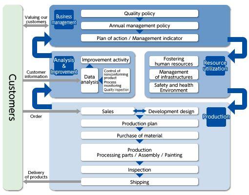 Quality Management System Flow Training Consultation