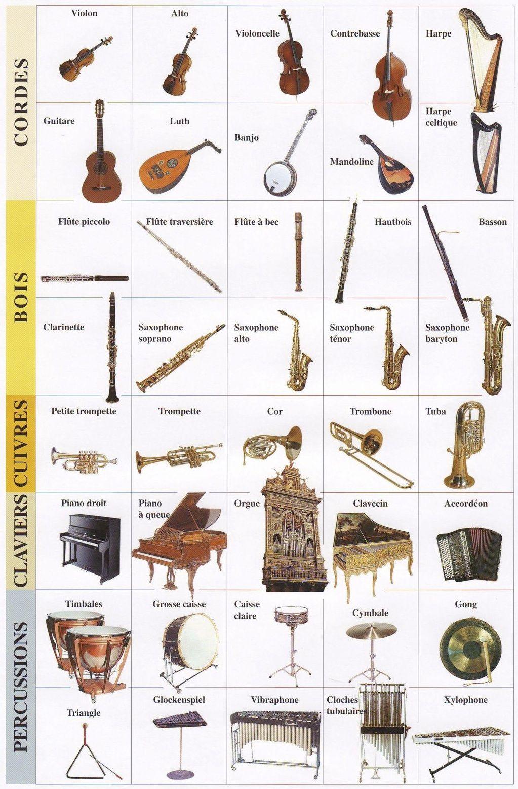 Top Les familles instrumentales (Edmu) | Primaire-Musique | Pinterest  OU97