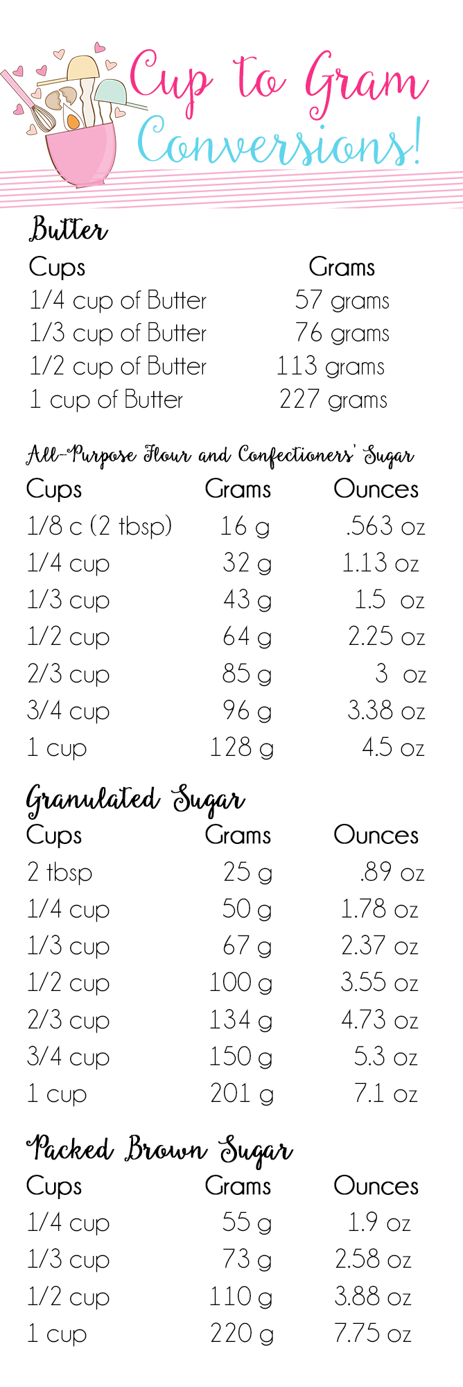 Cups To Grams Conversion Chart Cooking Measurements Baking Tips Cooking Conversions
