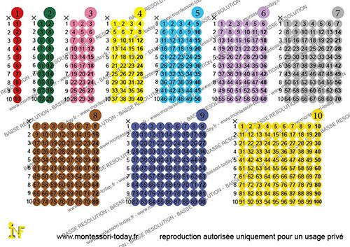 Montessori today comprendre avant d 39 apprendre tables - Apprendre c est table de multiplication ...