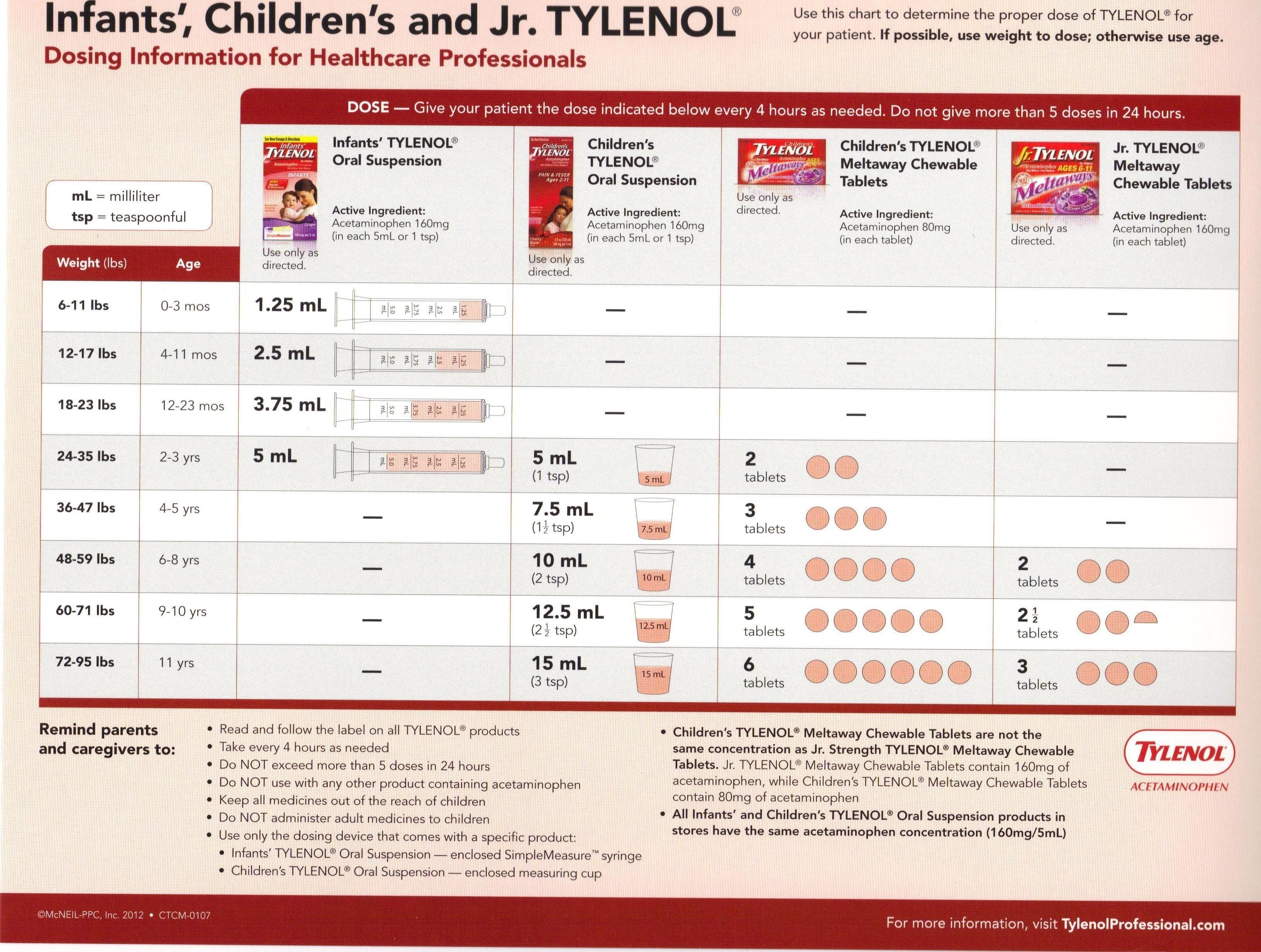 Children's Acetaminophen Dosage Chart