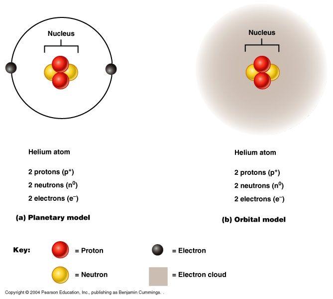 Properties of Atoms Atoombouw en bindingen algemeen Pinterest - new periodic table atomic mass protons
