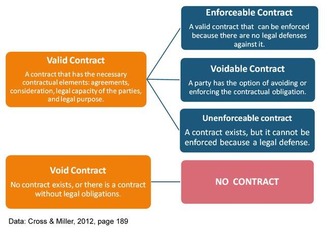 void vs voidable contract - Google Search Back to School - contract important elements