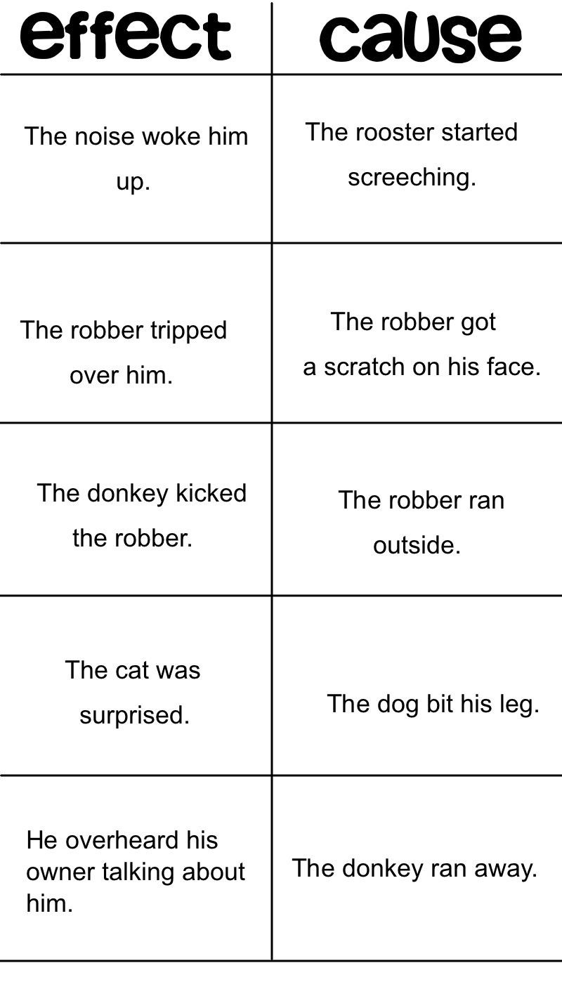 Cause And Effect Analogies Worksheets Middle School Reading Cause And Effect Worksheets Third Grade Reading Worksheets