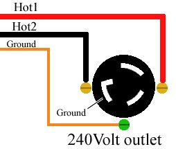 color code household wire Electrical Wiring Home