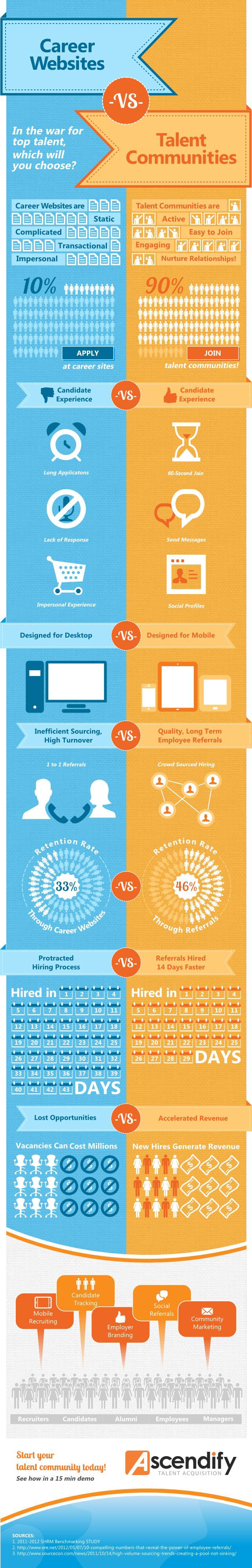 career websites vs talent communities infographic infographics career websites vs talent communities infographic