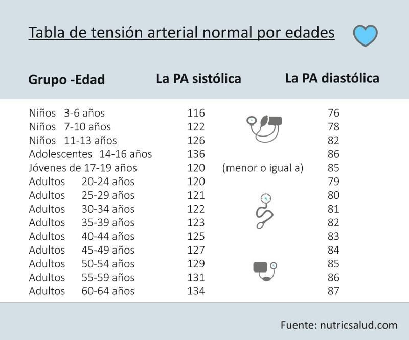 Pin de CARMEN OLINTA RIOS ARAUJO en SALUD/ HEALTH - Tabla..