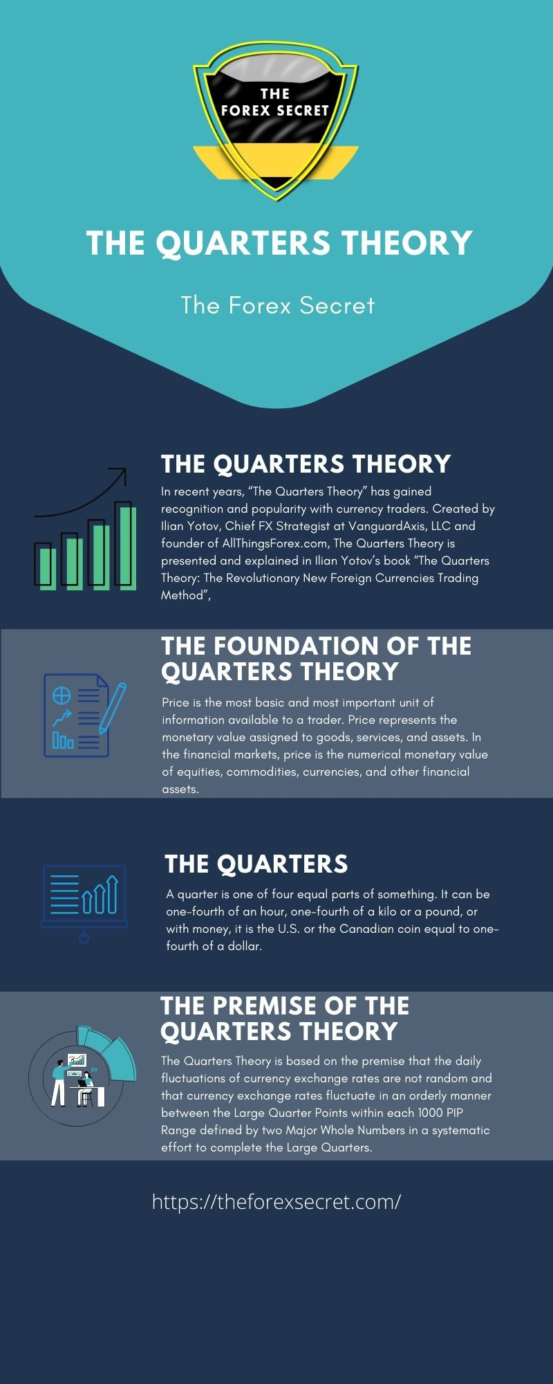 Forex Infography About The Quarters Theory