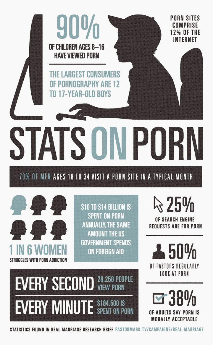 Number of people who view porn theme.... Yes