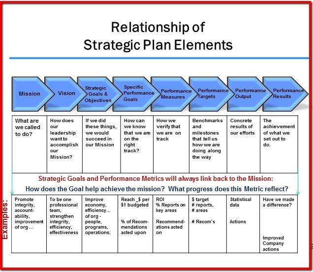 Strategic Plan Alignment   Ict