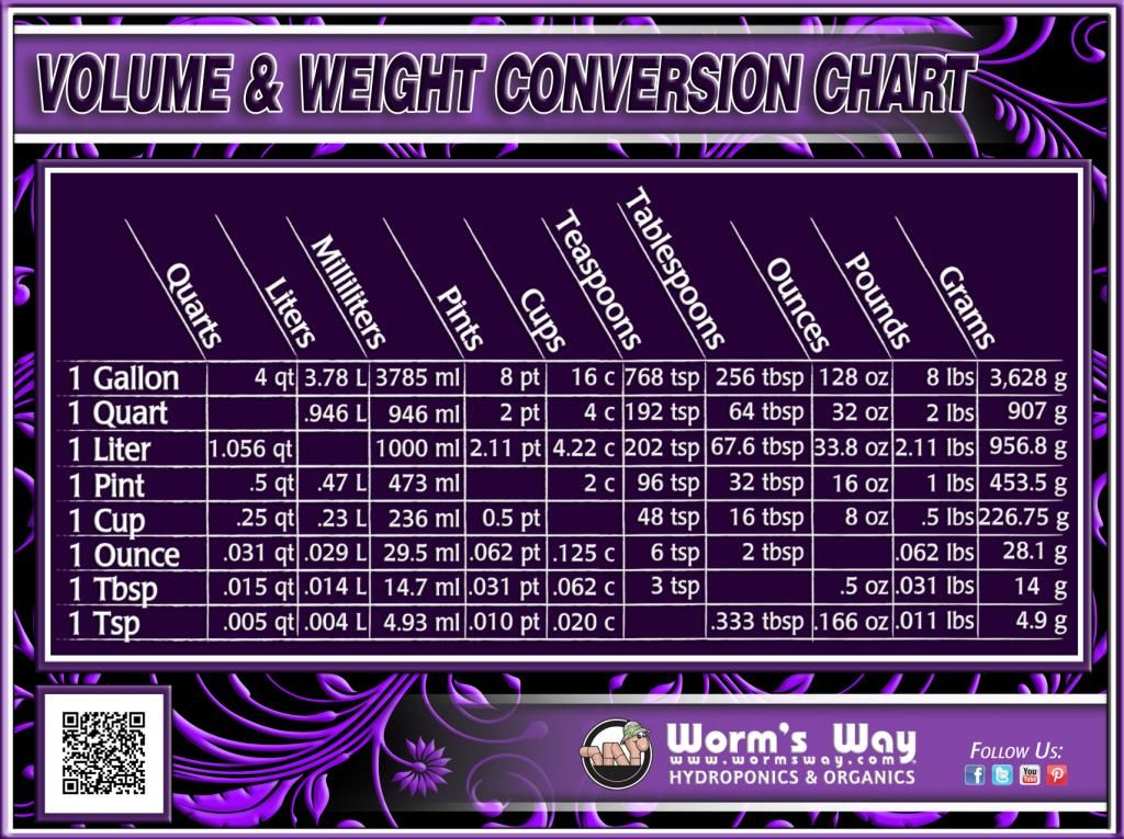Volume And Weight Conversion Chart Household Pinterest Weight
