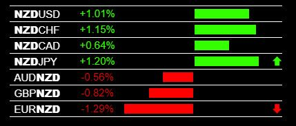 Today In The Main Session Forex Trading The Nzd Was Strong On All