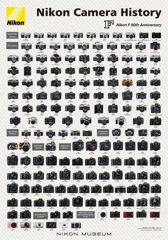2019 Nikon camera history poster for the Nikon F 60th anniversary - Nikon Rumors