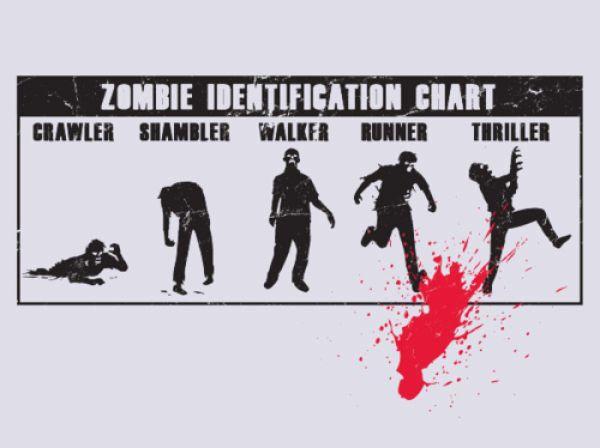 Zombie Identification Chart Crawler Shambler Walker Runner Thriller Zombie Humor Zombie Zombie Survival